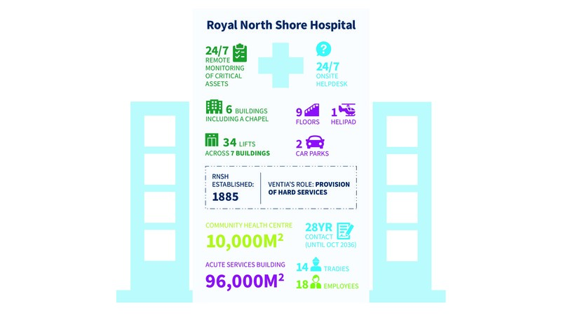 A snapshot of Ventia's Facilities Management services at Royal North Shore Hospital